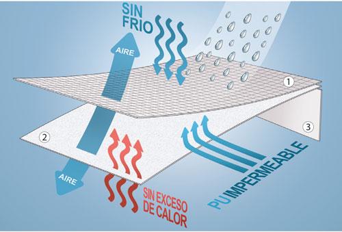 Gráfico explicativo de cómo actúa el tejido Outlast en el Protector de Colchón Impermeable PR72 de Pikolin Home