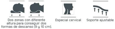 Propiedades de la Almohada Cervical Ergolátex de Mash