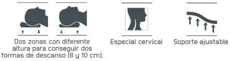 Propiedades de la Almohada Cervical Ergovisco de Mash