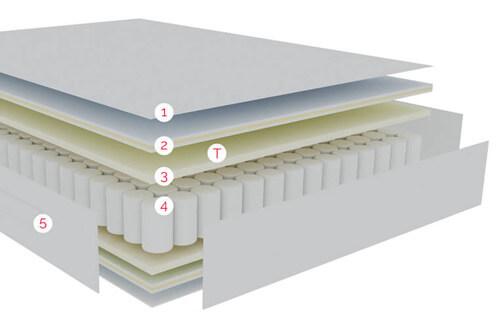 Relación de tecnologías por capas de confort del Colchón con protección antialérgica, muelle ensacado y viscoelástica Pikolin Atenea