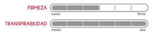 Firmeza, Transpirabilidad y Protección Higiénica. Gráfico de factores del Colchón Atenea de Pikolin
