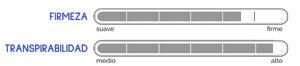 Indices de firmeza y transpirabilidad del Colchón Bultex Casiopela