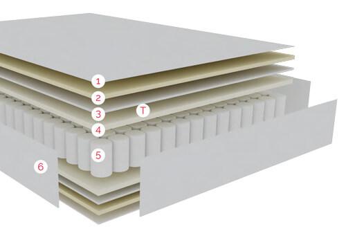 Distribución por capas de las Tecnologías del Colchón Juvenil Cherry de Pikolin