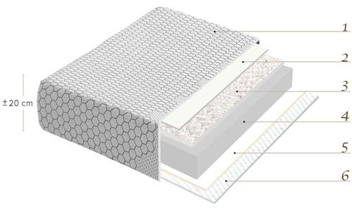 Distribución por capas del Colchón Anatómico Articulable y desenfundable Chrome de La Premier