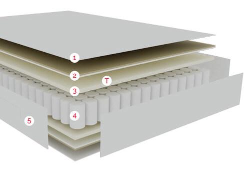 Distribución de las capas de confort del Colchón City de Pikolin