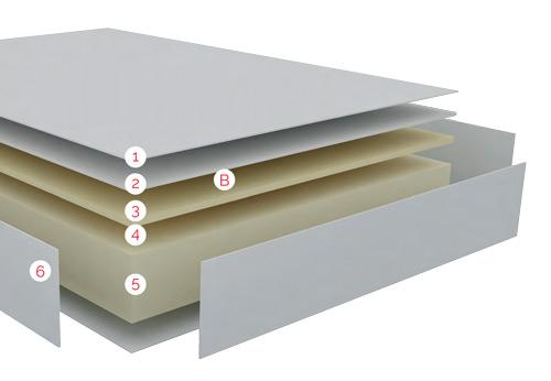 Esquema de la organización por capas de confort del Colchón Viscoelastico con Firmeza extra dura Compás de Bultex