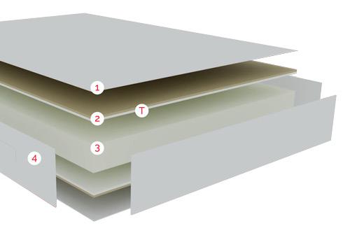 Distribución por capas de las tecnologías del Colchón Magia de Pikolin
