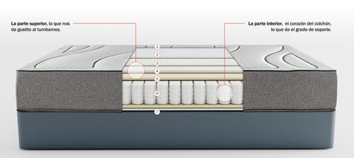 Capas y características del Colchón Pikup Enrollable Fussion de Pikolin