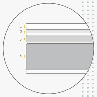 Orden y distribución de las diferentes tecnologías por capas del Colchón de Espuma ErgoFoam Sunlay Hakone