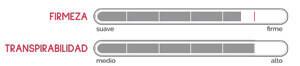 Relación de Firmeza y Transpirabilidad del Colchón de Espuma Instyle de Pikolin