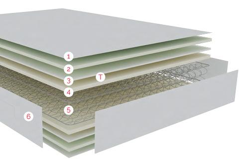 Distribución por capas de las tecnologías Pikolin del Colchón Lemon Juvenil