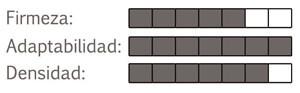 Firmeza y densidad del Colchón Luxe de Élite