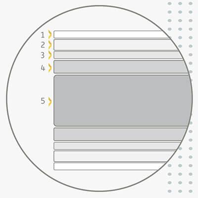 Orden y distribución de las diferentes tecnologías por capas del Colchón de Muelles Ensacados Sunlay Malba