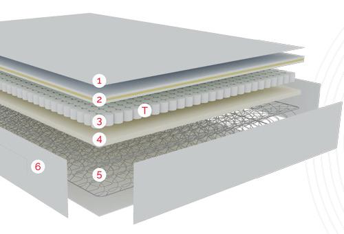 Relación de tecnologías por capas de confort del Colchón de muelle bicónico, muelle ensacado y viscoelástica Pikolin Partenón