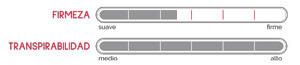 Características y niveles de confort y transpirabilidad del Colchón Partenón