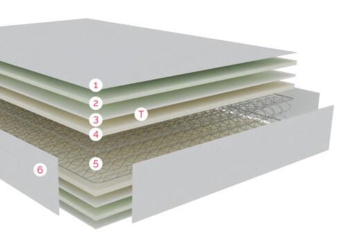 Distribución de las capas de confort del Colchón Pear Pikolin