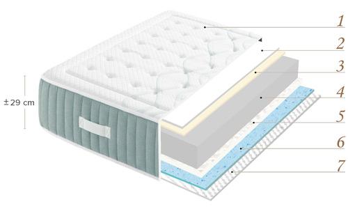 Vista transversal y disposición de capas del Colchón Ortopédico Pharma+ de La Premier con muelle ensacado, latex, lana y algodón