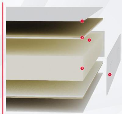 Esquema de la distribución de tecnologías del Colchón Pikolin Krone Confortcel
