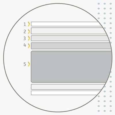 Orden y distribución de las diferentes tecnologías por capas del Colchón de Muelles Ensacados Sunlay Pompidou