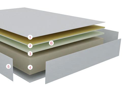 Distribución de las tecnologías por capas del Colchón Quasar de Bultex