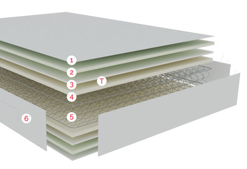 Esquema de la distribución de capas de confort del Colchón Race de Pikolin Normablock