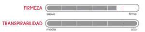 Relación del grado de firmeza y transpirabilidad del Colchón de Muelles Race