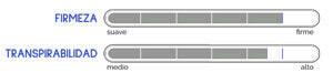 Indices de firmeza y transpirabilidad del Colchón Bultex Rose