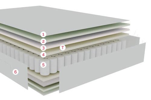 Capas de confort del Colchón Tour Active de Pikolin con sistema de muelles ensacados Adapt-Tech