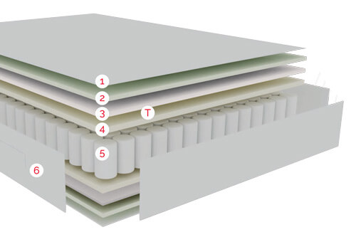Distribución de las capas de confort y tecnologías del Colchón Pikolin Tour