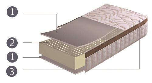 Interior del Colchón Visco-Látex Anatómico Élite
