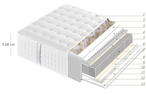 Vista transversal y disposición de capas del Colchón Wilson de La Premier con muelle ensacado, latex, lana y algodón
