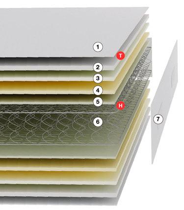 Capas y caracteristicas del Colchon visco carbono Acorde de Pikolin