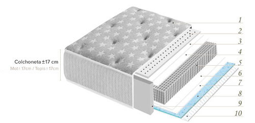 Vista transversal de la disposición de las capas por orden de colocación y tecnologías del Colchón Compacto Happy de la Premier