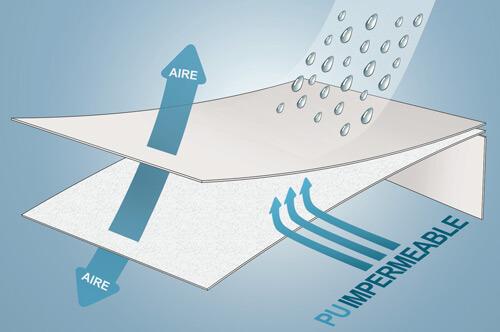 Protector de Colchón Antialérgico Impermeable y Transpirable