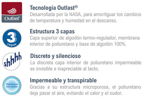 Características y ventajas del Protector de Colchón de algodón Outlast de Velfont