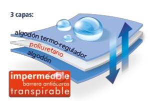 Capas y composición del Protector Termorregulador de Colchón Impermeable