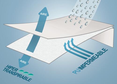 Protector de Colchones Impermeable Tencel PP03 ajustable