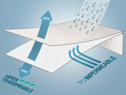 Protector de Colchones Tencel con membrana impermeable e híper-transpirable