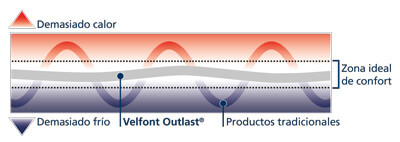 Gráfico sobre cómo se mantiene el confort térmico ideal con la tecnología Outlast