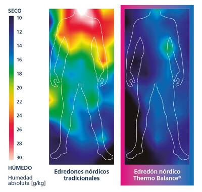 Termo-hidrograma en el que se muestra la diferencia de gestión del calor en fibras Outlast