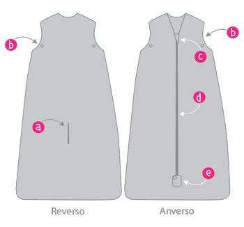 Características y esquema del diseño con los puntos de seguridad de los Sacos de Dormir para Bebé