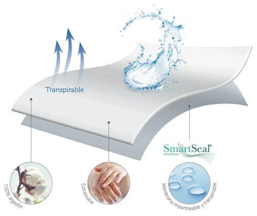 Protector de Colchón Bebé PP08 impermeable SmartSeal