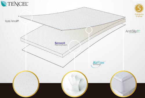 Capas y distribucion de materiales en el Sobrecolchon TC39 Viscoelastico Confort Hiper-Transpirable de Classic Blanc, una marca de Pikolin Home