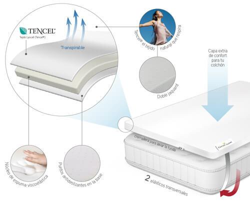 Gráfico de ventajas del Topper TC39 Classic Blanc Tencel
